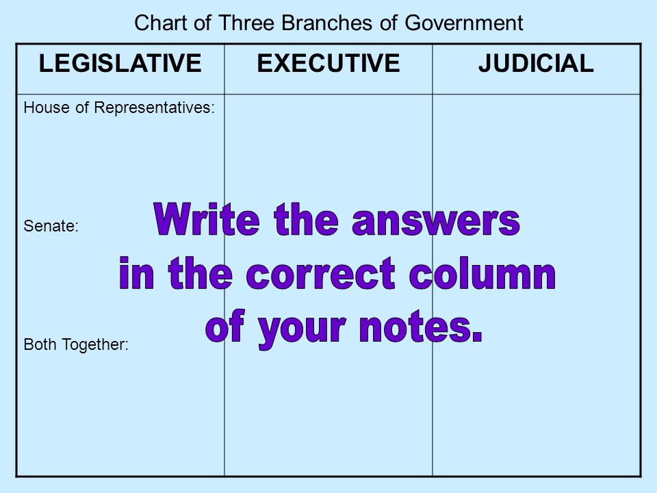 Chart of Three Branches of Government