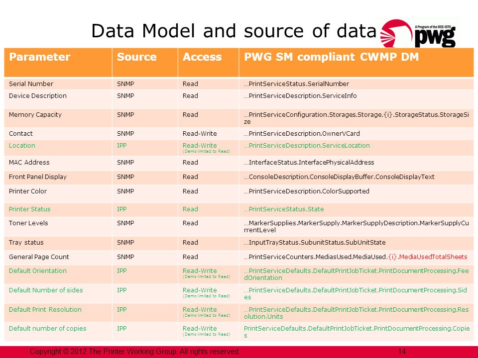 Data Model and source of data