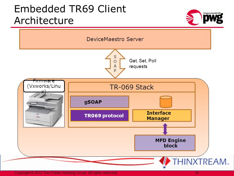 Embedded TR69 Client Architecture