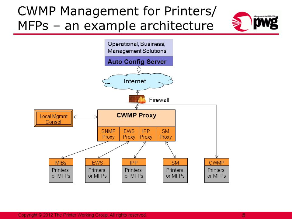CWMP Management for Printers/ MFPs – an example architecture