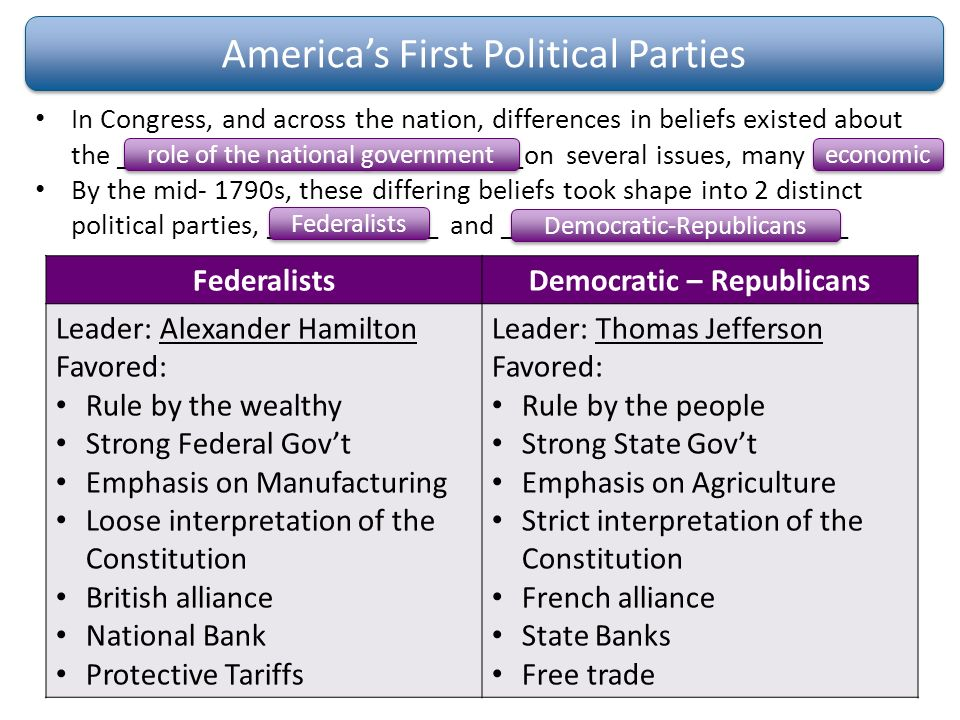 A comparison of the political parties of democratic republicans and a comparison of the political parties of democratic republicans and federalists ccuart