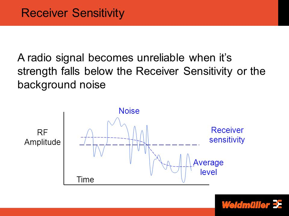 how to find receiver sensitivity
