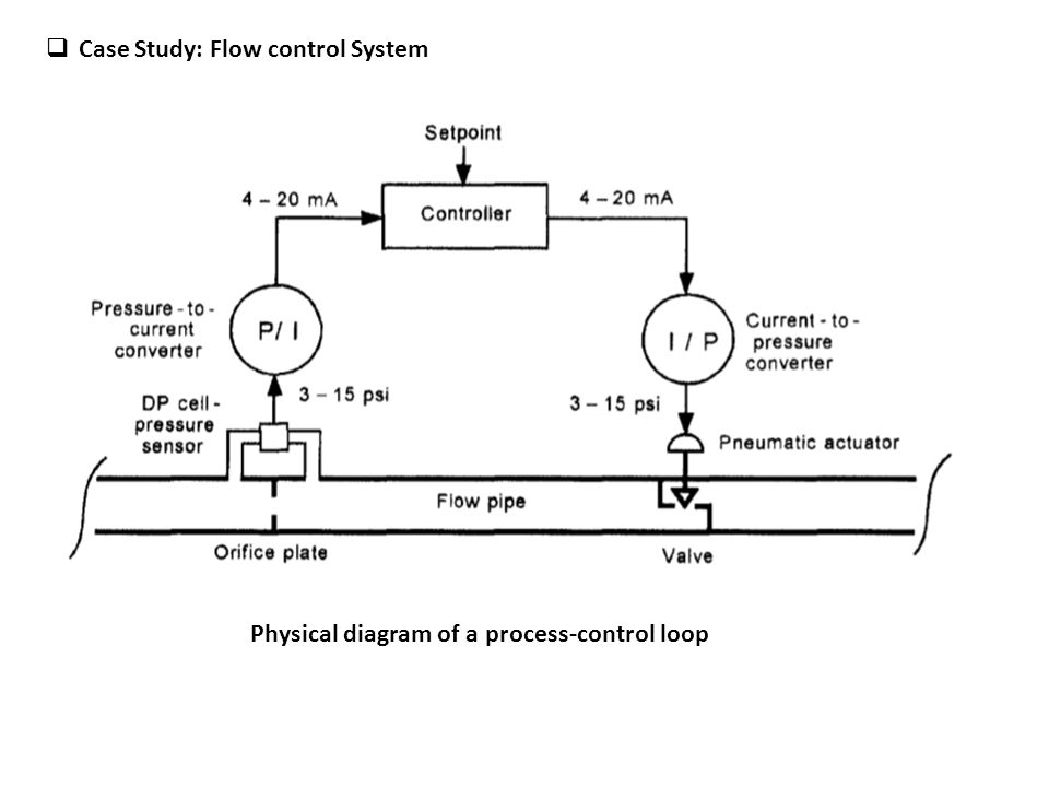 how to study control system