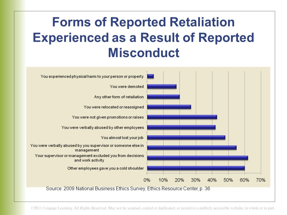 Forms of Reported Retaliation Experienced as a Result of Reported Misconduct