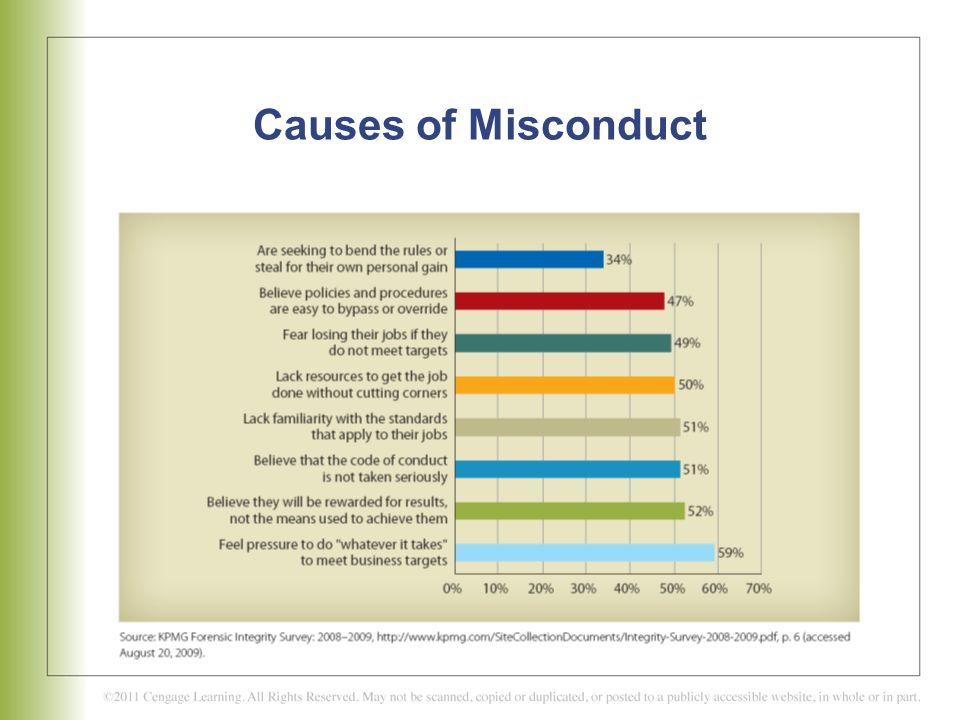 Causes of Misconduct