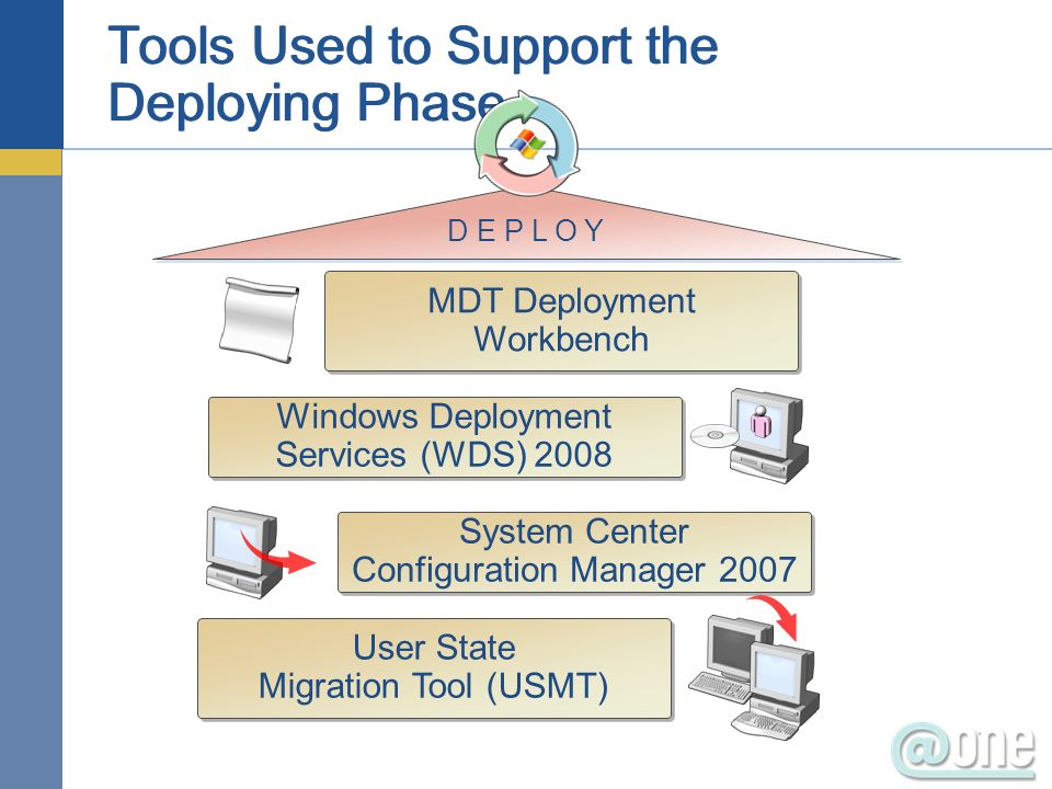 Tools Used to Support the Deploying Phase