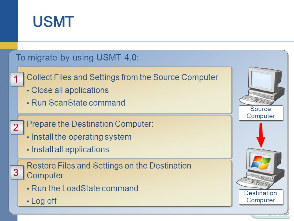 Module 9: Migrating User State by Using WET and USMT 4.0