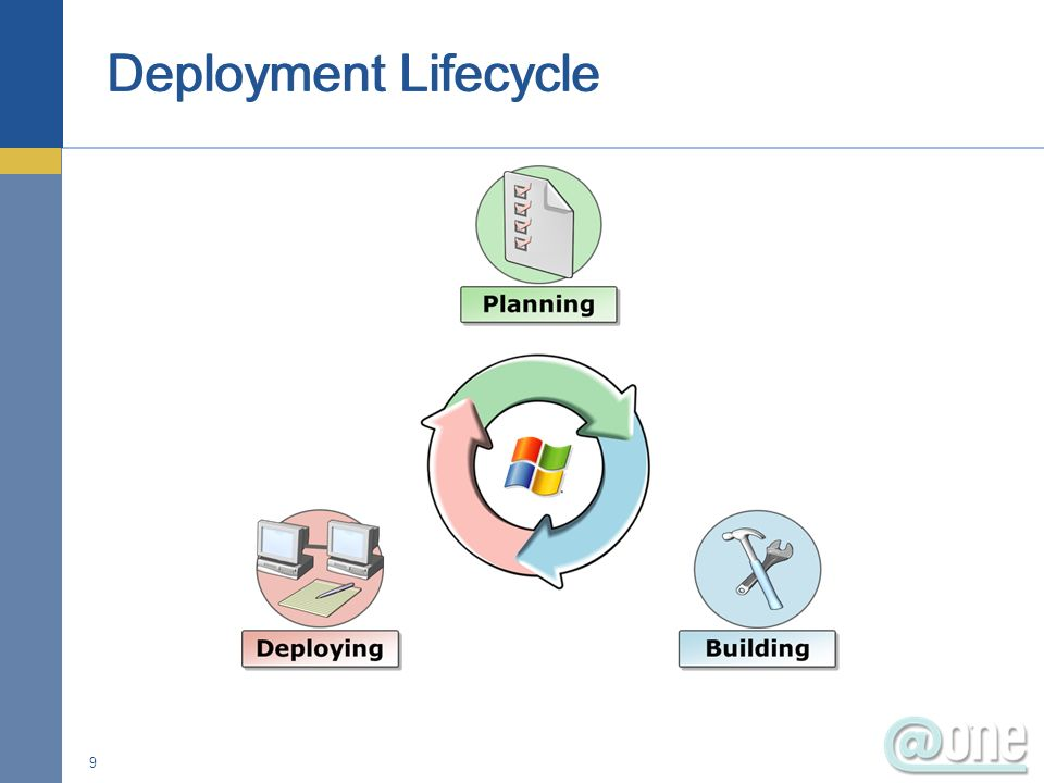 Deployment Lifecycle