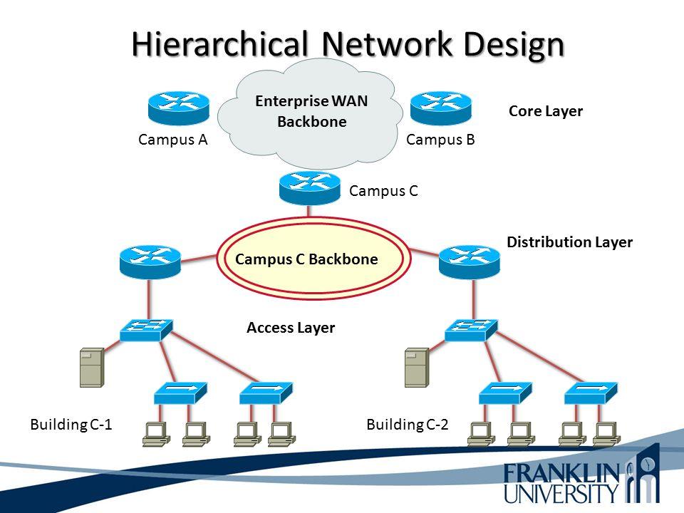 computer network design