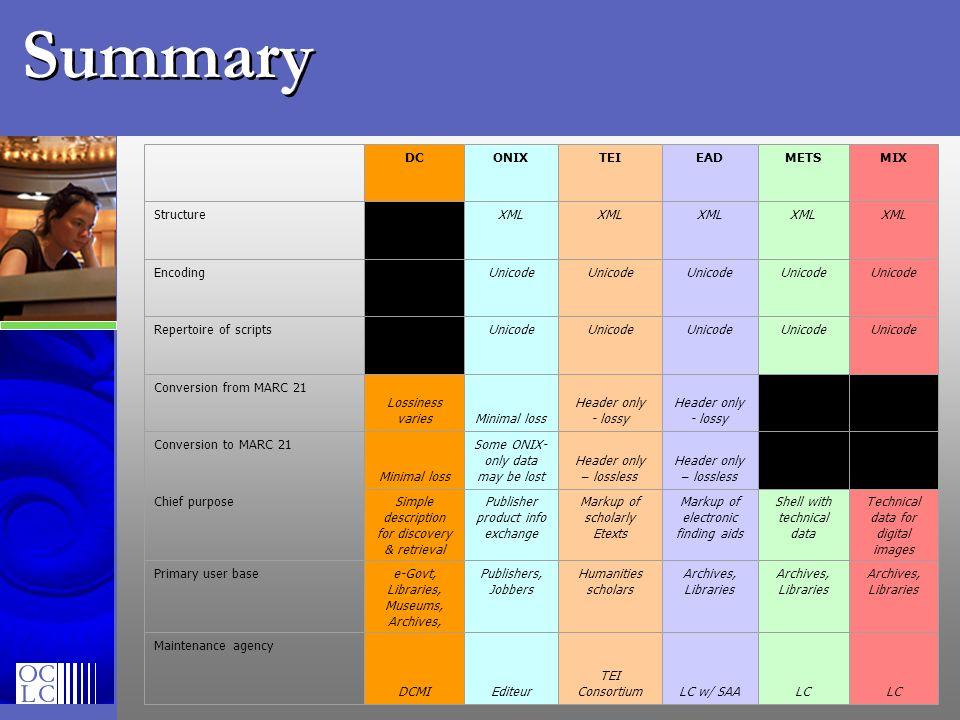 Summary DC ONIX TEI EAD METS MIX Structure XML Encoding Unicode