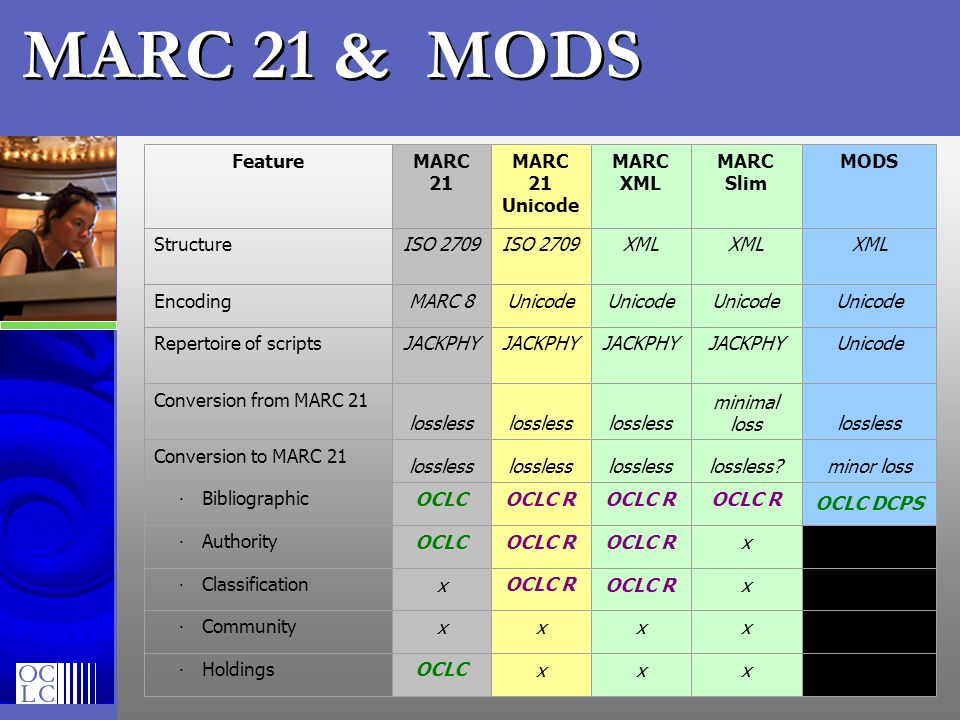 MARC 21 & MODS Feature MARC 21 MARC 21 Unicode MARC XML MARC Slim MODS
