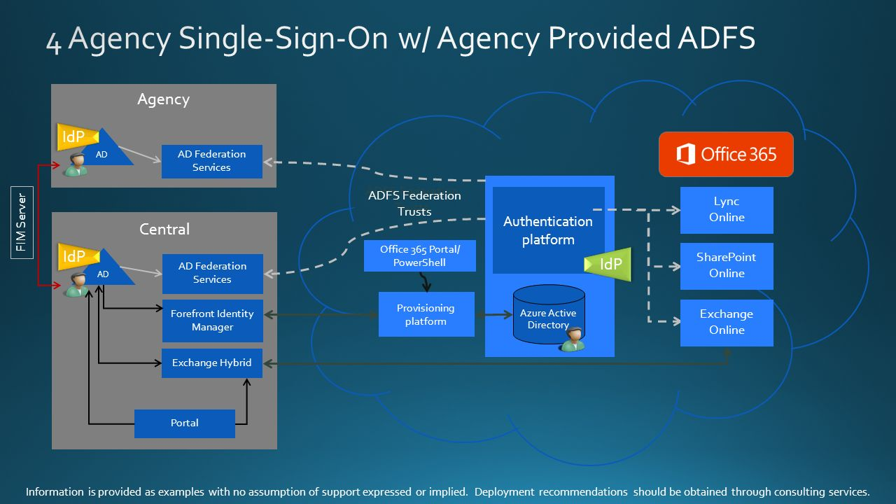 Single sign on with microsoft azure ppt video online download - Single sign on with office 365 ...