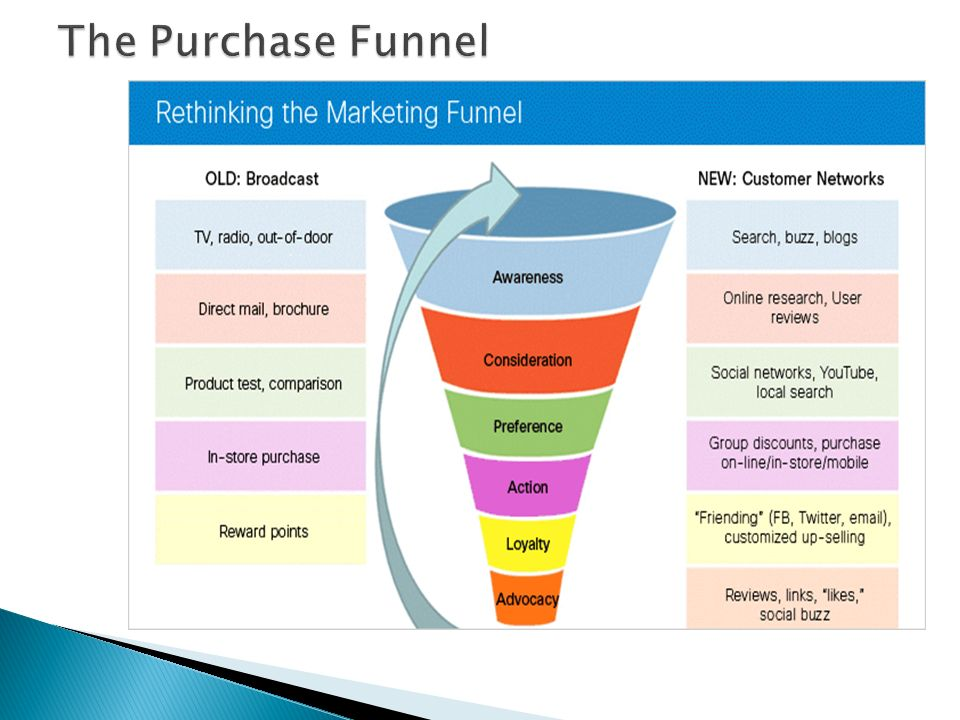 Funnel Vision New Videos  Today