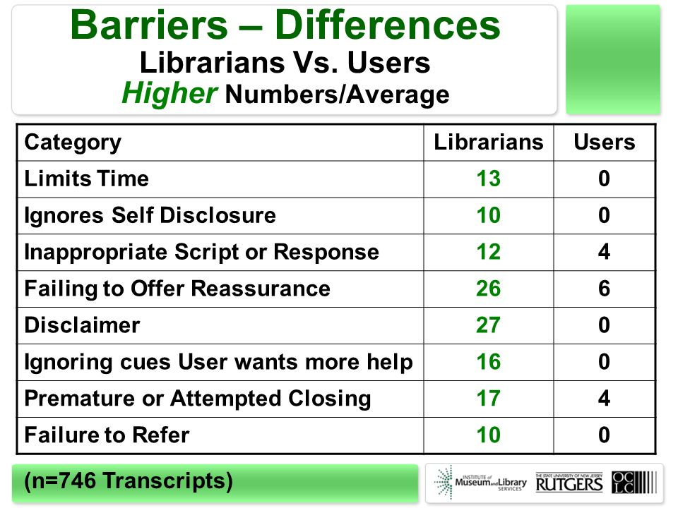 Barriers – Differences Librarians Vs. Users Higher Numbers/Average