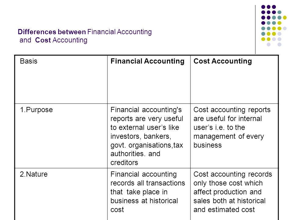 difference between cost accounting and financial Get an answer for 'distinguish between accounting costs and economic costs' and find homework help for other business accountants only account for accounting costs in the financial the difference between the economic cost and accounting cost is that the economic cost comprises the.