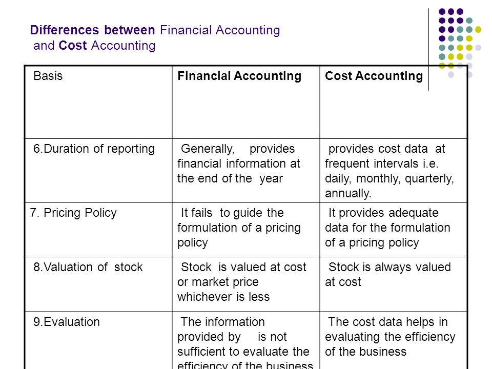 difference between cost accounting and financial accounting essay Cost accounting vs financial financial books, financial depreciation, cost accounting introduction, cost is a lot of difference in financial accounting and.