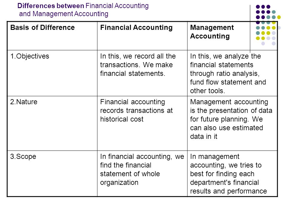 the differences between financial accounting and managerial accounting Video created by university of illinois at urbana-champaign for the course managerial accounting: cost behaviors, systems, and analysis in this module, you will become familiar with the.
