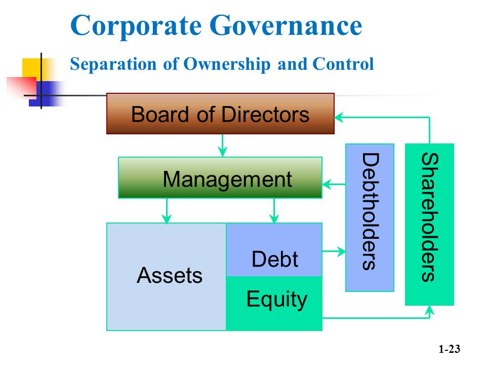 the influence of corporate governance in the separation of ownership and control Ch01(full) corporate governance  separation of ownership and control 3 the  can shareholders influence managers 8 shareholders do not directly hire.