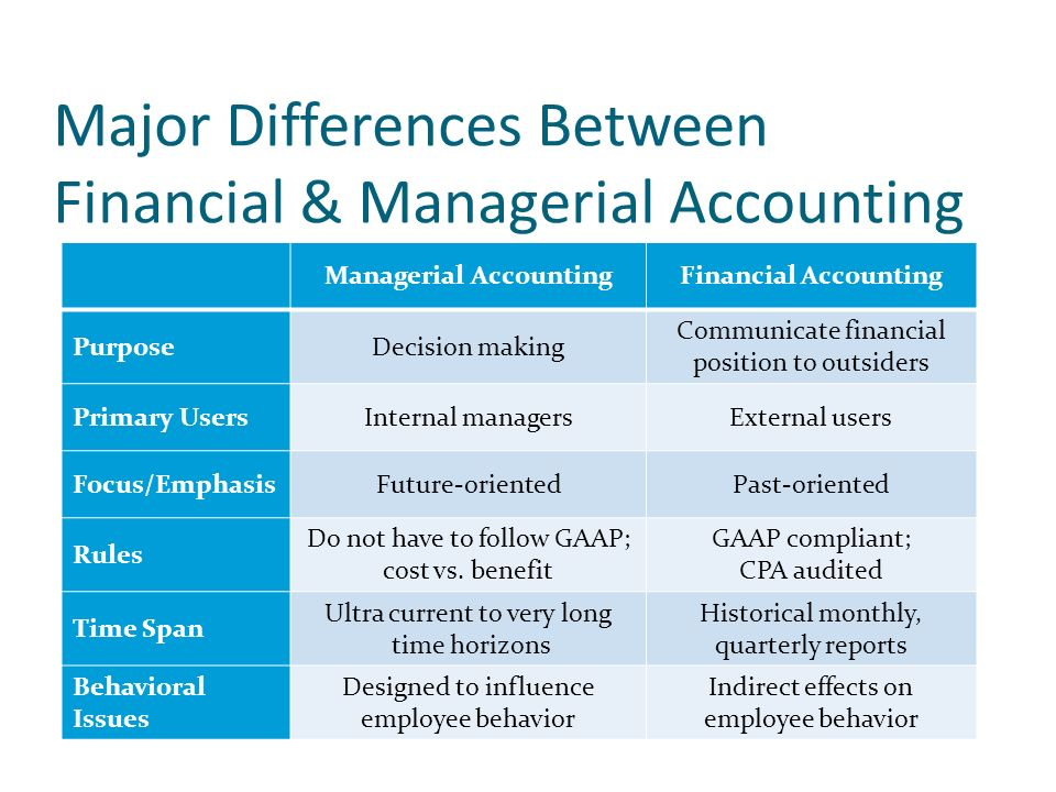 the role of financial managerial accounting Managerial accounting: tools for facilitating and guiding business decisions from • understand the role of managerial accounting information in.
