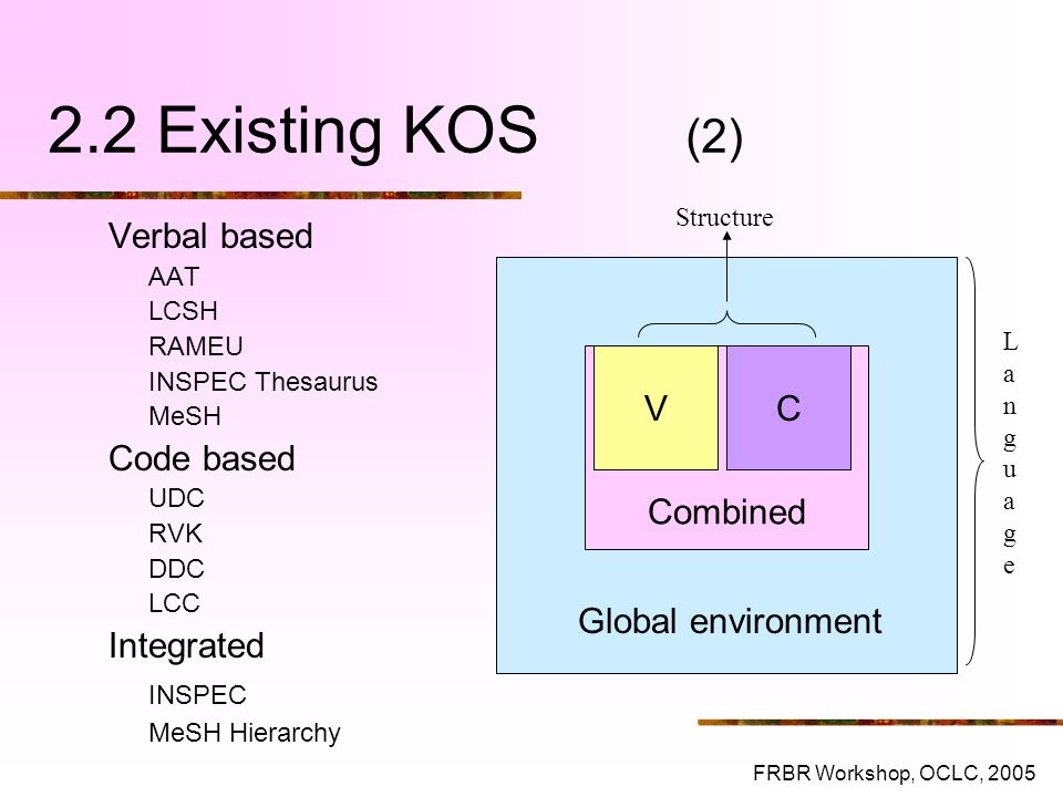 2.2 Existing KOS (2) Combined V C Global environment Verbal based