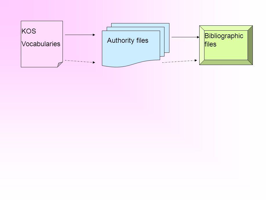 KOS Vocabularies Bibliographic files Authority files