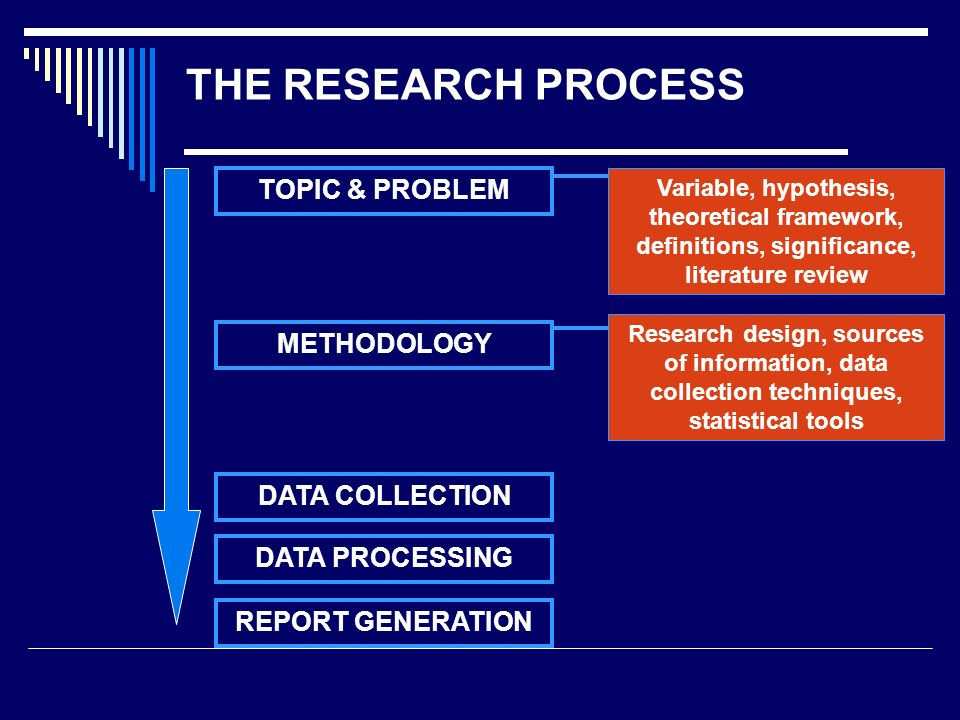 problems in research methodology The research problem 500 research methods fall 2002 mike kroelinger for today the research problem.