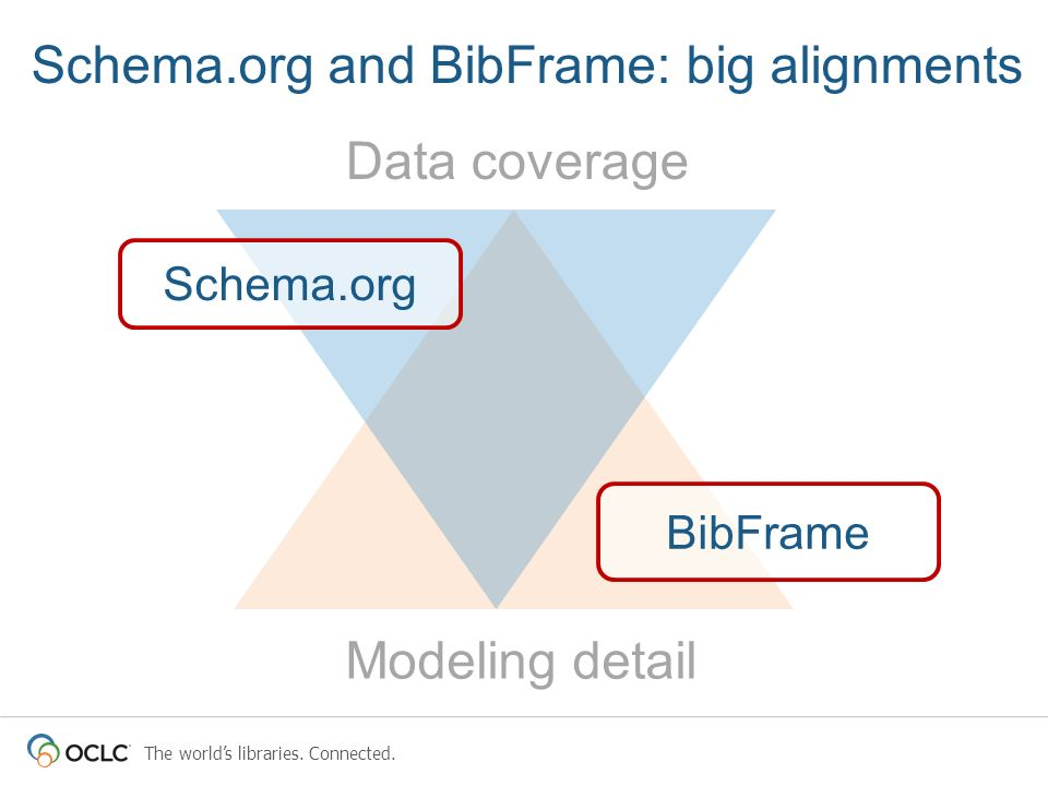 Schema.org and BibFrame: big alignments