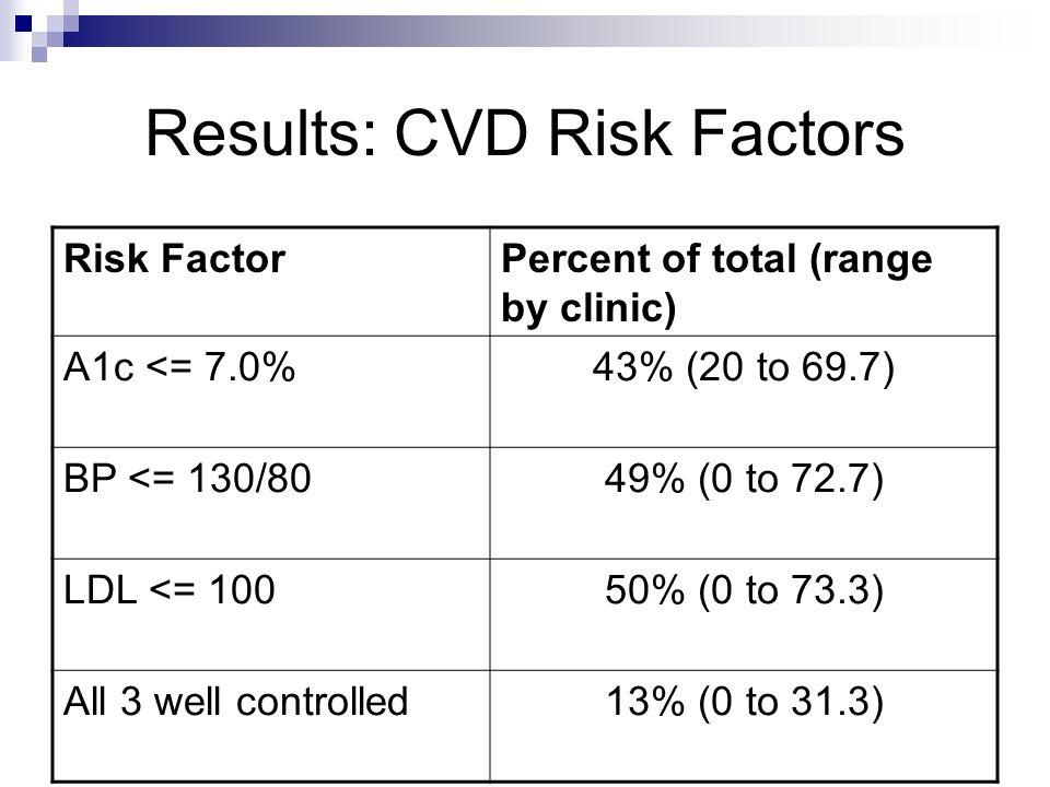 Results: CVD Risk Factors