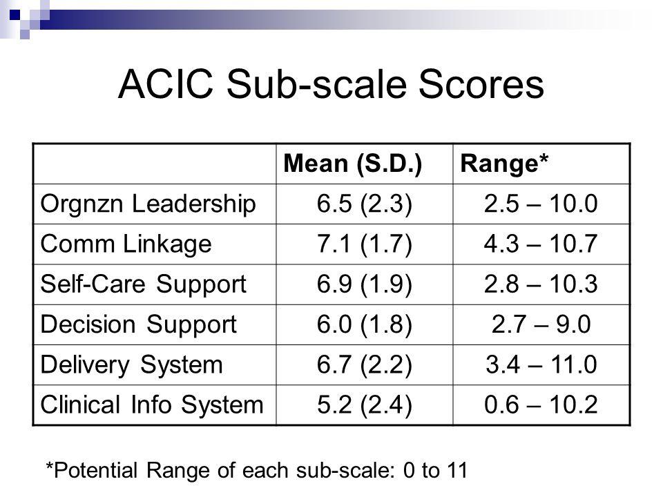 ACIC Sub-scale Scores Mean (S.D.) Range* Orgnzn Leadership 6.5 (2.3)