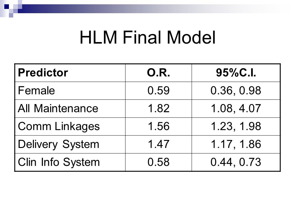 HLM Final Model Predictor O.R. 95%C.I. Female 0.59 0.36, 0.98