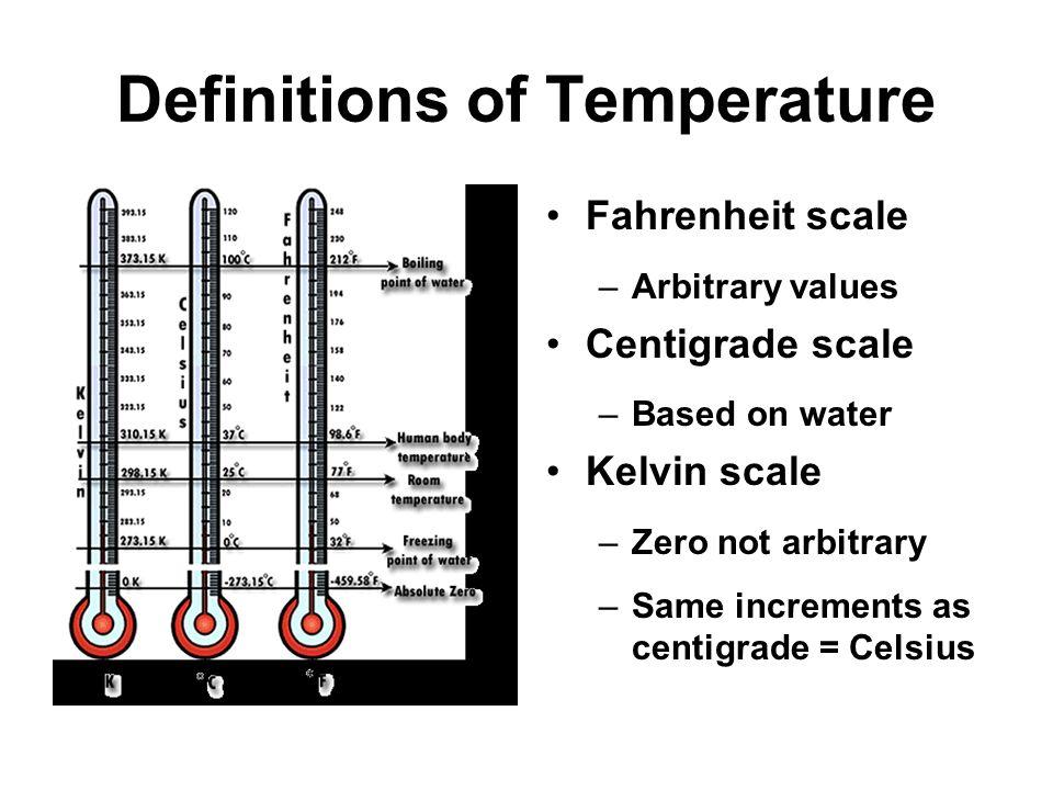 units of measure  historical progression