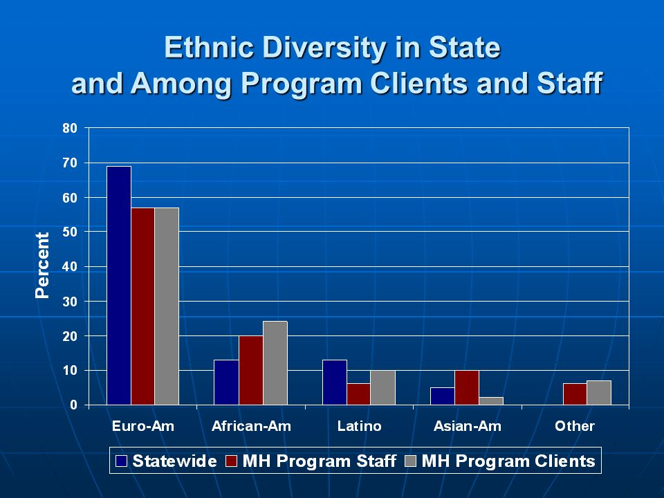 Ethnic Diversity in State and Among Program Clients and Staff