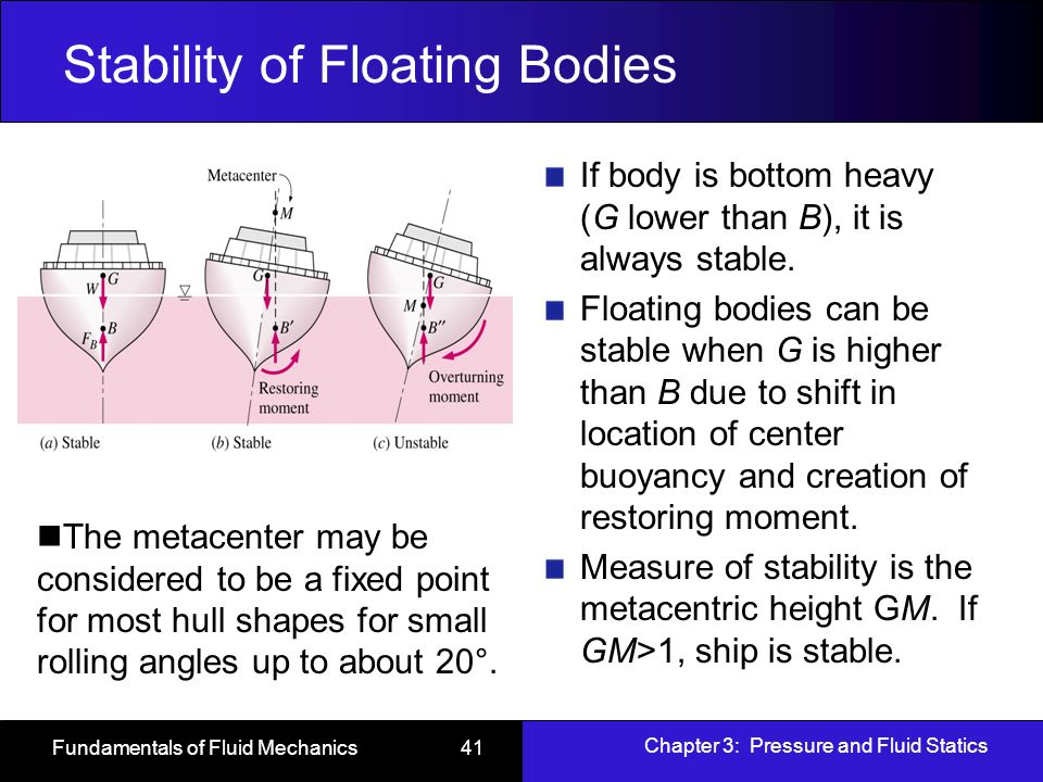 stability of floating bodies Show the submerged bodies for stable, neutrally stable, and unstable as in figure (1) figure (a) demonstrates the body is steady because of the heavy base, in this.