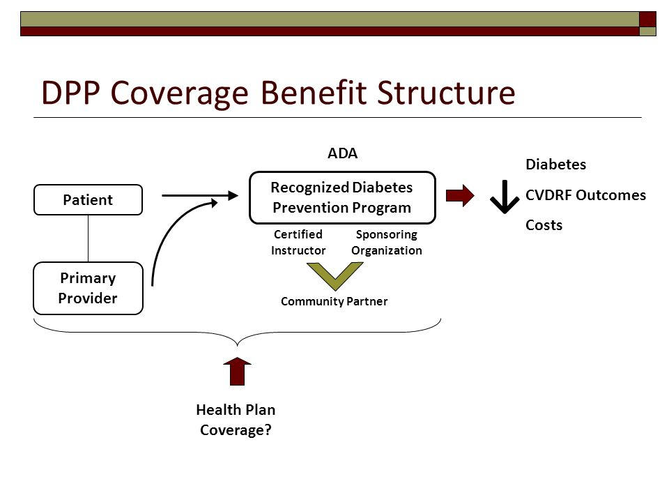 DPP Coverage Benefit Structure