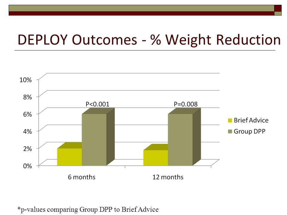DEPLOY Outcomes - % Weight Reduction
