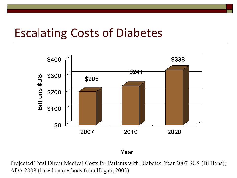 Escalating Costs of Diabetes