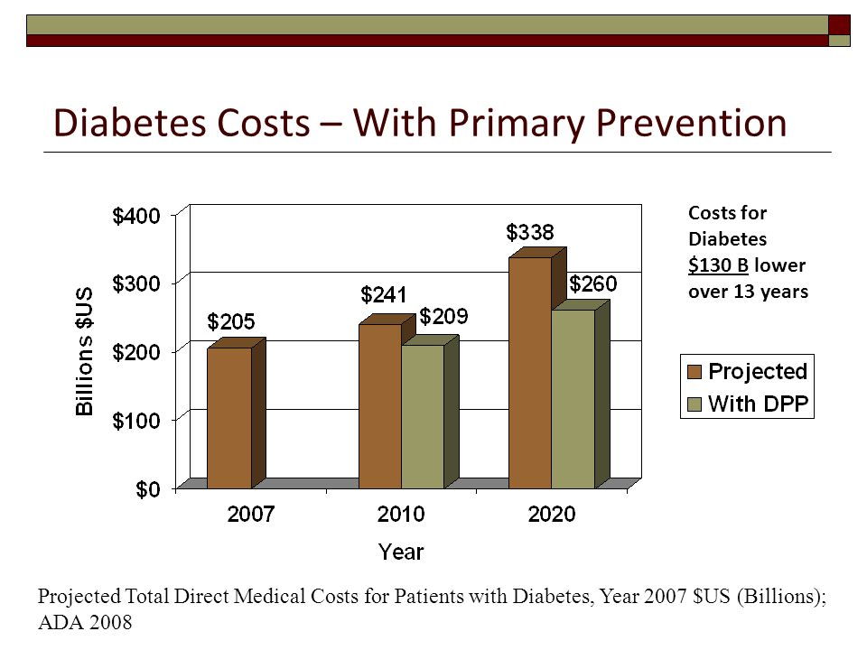 Diabetes Costs – With Primary Prevention