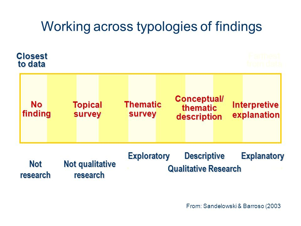Working across typologies of findings