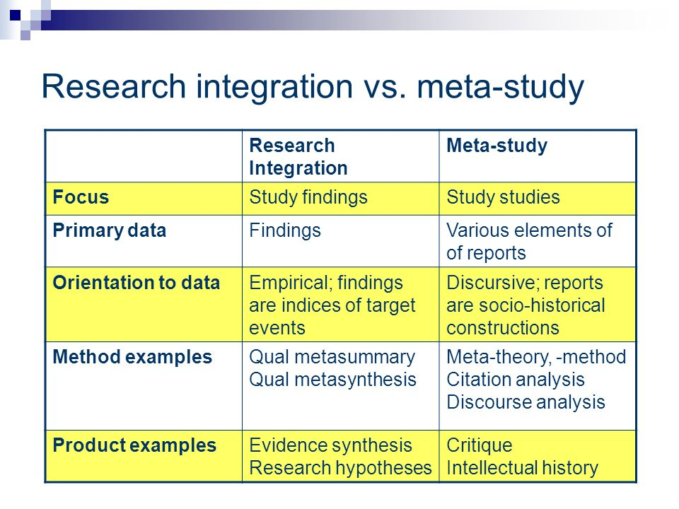 Research integration vs. meta-study