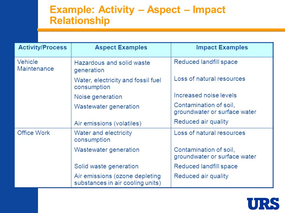 Impact Of Solid Waste On Natural Resources Ppt