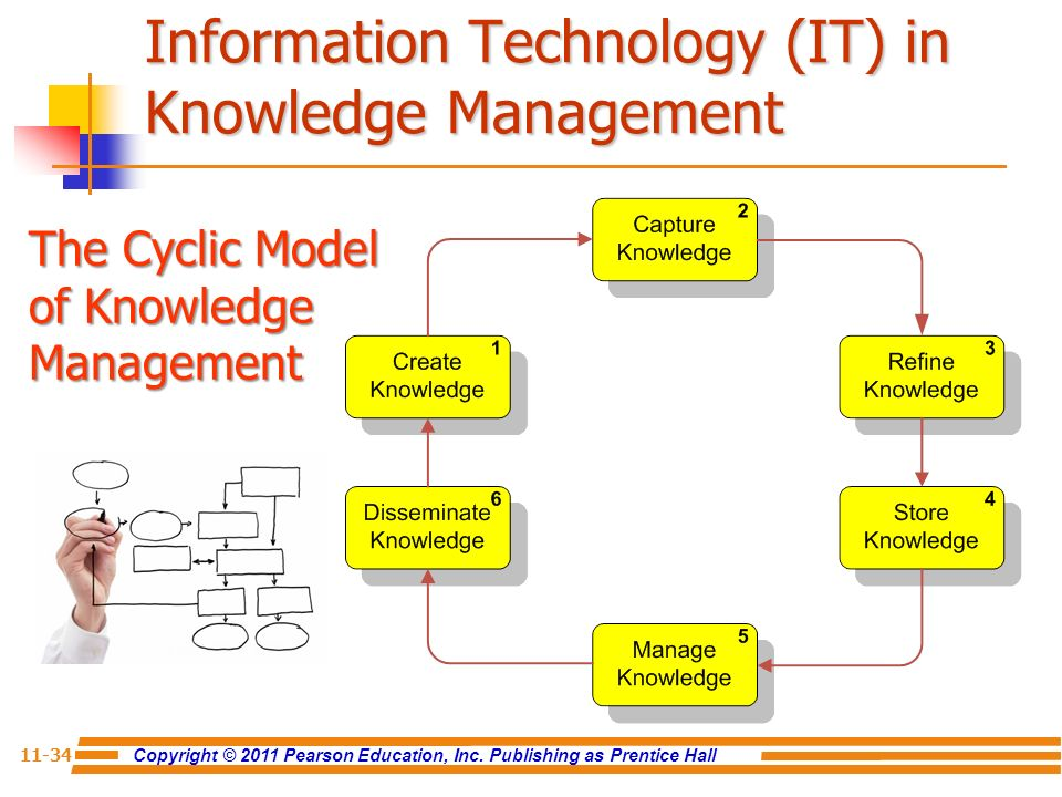 information management and knowledge management pdf