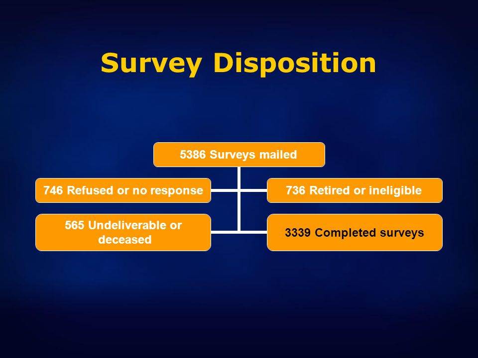 Survey DispositionMore than 5300 surveys were mailed to primary care providers – with more than 3000 surveys were completed.
