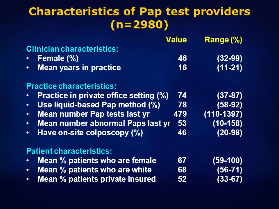 Characteristics of Pap test providers (n=2980)