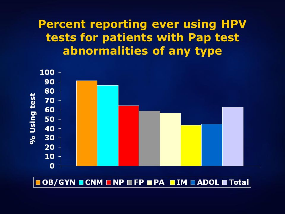 Percent reporting ever using HPV tests for patients with Pap test abnormalities of any type