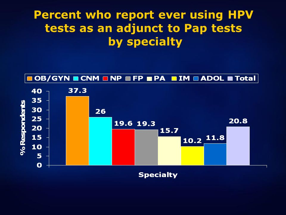 Percent who report ever using HPV tests as an adjunct to Pap tests by specialty