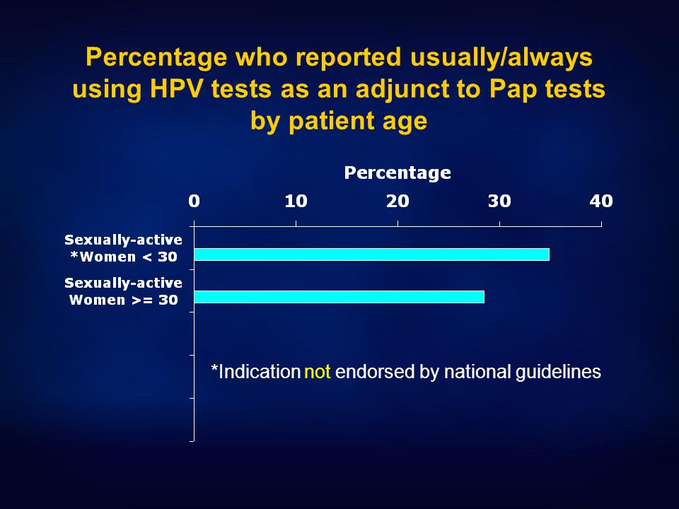 Percentage who reported usually/always using HPV tests as an adjunct to Pap tests by patient age