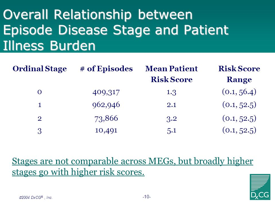 Overall Relationship between Episode Disease Stage and Patient Illness Burden