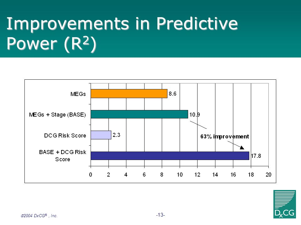 Improvements in Predictive Power (R2)