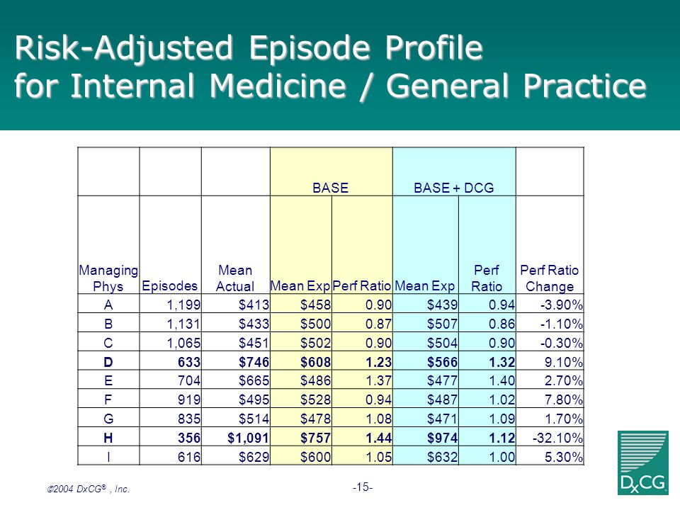 Risk-Adjusted Episode Profile for Internal Medicine / General Practice