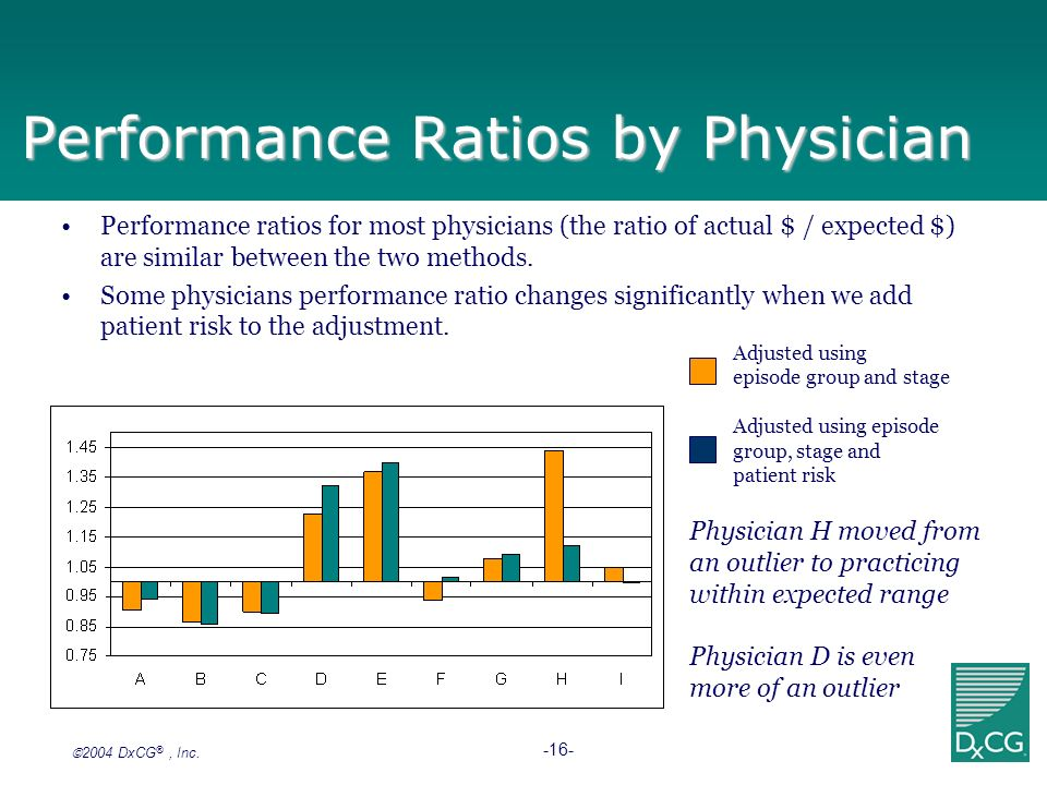 Performance Ratios by Physician